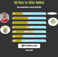 Gil Dias vs Aitor Ruibal h2h player stats