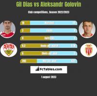 Gil Dias vs Aleksandr Gołowin h2h player stats