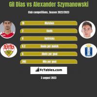 Gil Dias vs Alexander Szymanowski h2h player stats