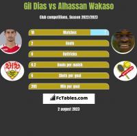 Gil Dias vs Alhassan Wakaso h2h player stats