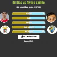 Gil Dias vs Alvaro Vadillo h2h player stats