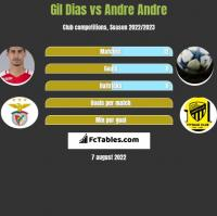 Gil Dias vs Andre Andre h2h player stats