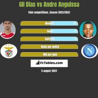 Gil Dias vs Andre Anguissa h2h player stats