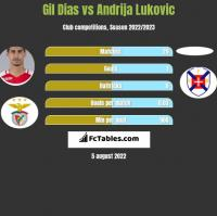 Gil Dias vs Andrija Lukovic h2h player stats