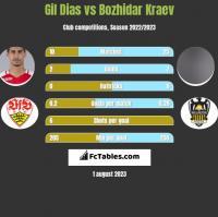 Gil Dias vs Bozhidar Kraev h2h player stats
