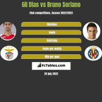 Gil Dias vs Bruno Soriano h2h player stats