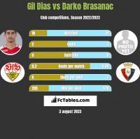 Gil Dias vs Darko Brasanac h2h player stats