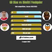 Gil Dias vs Dimitri Foulquier h2h player stats