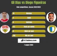 Gil Dias vs Diogo Figueiras h2h player stats