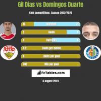 Gil Dias vs Domingos Duarte h2h player stats