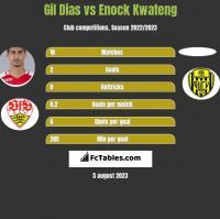 Gil Dias vs Enock Kwateng h2h player stats