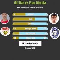 Gil Dias vs Fran Merida h2h player stats