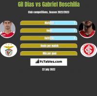 Gil Dias vs Gabriel Boschilia h2h player stats