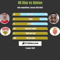 Gil Dias vs Gelson h2h player stats