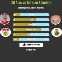 Gil Dias vs German Sanchez h2h player stats
