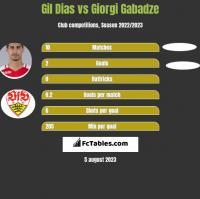 Gil Dias vs Giorgi Gabadze h2h player stats