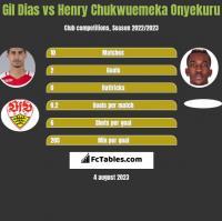 Gil Dias vs Henry Chukwuemeka Onyekuru h2h player stats