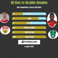Gil Dias vs Ibrahim Amadou h2h player stats