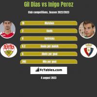 Gil Dias vs Inigo Perez h2h player stats