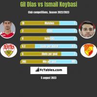 Gil Dias vs Ismail Koybasi h2h player stats