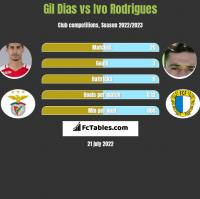 Gil Dias vs Ivo Rodrigues h2h player stats