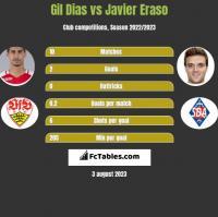 Gil Dias vs Javier Eraso h2h player stats