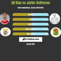 Gil Dias vs Javier Ontiveros h2h player stats