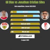 Gil Dias vs Jonathan Cristian Silva h2h player stats