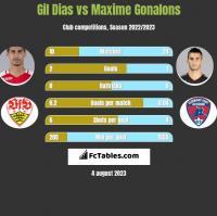 Gil Dias vs Maxime Gonalons h2h player stats