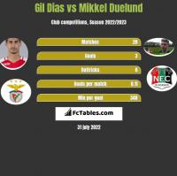 Gil Dias vs Mikkel Duelund h2h player stats
