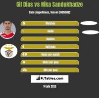 Gil Dias vs Nika Sandokhadze h2h player stats