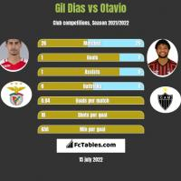 Gil Dias vs Otavio h2h player stats