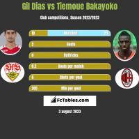 Gil Dias vs Tiemoue Bakayoko h2h player stats