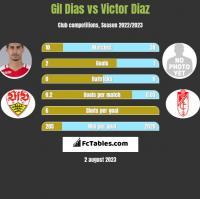 Gil Dias vs Victor Diaz h2h player stats