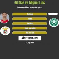 Gil Dias vs Miguel Luis h2h player stats