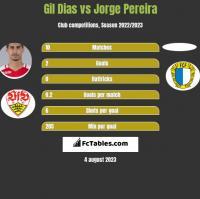 Gil Dias vs Jorge Pereira h2h player stats