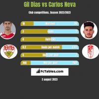 Gil Dias vs Carlos Neva h2h player stats