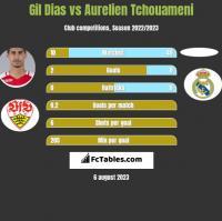 Gil Dias vs Aurelien Tchouameni h2h player stats