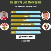 Gil Dias vs Jon Moncayola h2h player stats