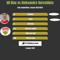 Gil Dias vs Aleksandre Gureshidze h2h player stats