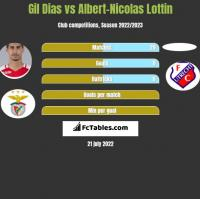 Gil Dias vs Albert-Nicolas Lottin h2h player stats