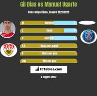 Gil Dias vs Manuel Ugarte h2h player stats