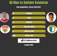 Gil Dias vs Gustavo Assuncao h2h player stats