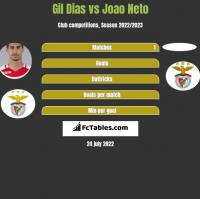 Gil Dias vs Joao Neto h2h player stats