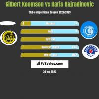Gilbert Koomson vs Haris Hajradinovic h2h player stats