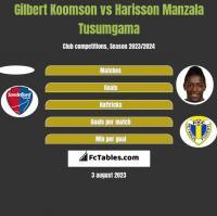 Gilbert Koomson vs Harisson Manzala Tusumgama h2h player stats