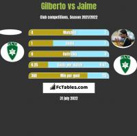 Gilberto vs Jaime h2h player stats