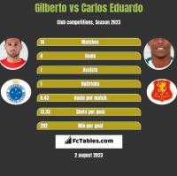 Gilberto vs Carlos Eduardo h2h player stats