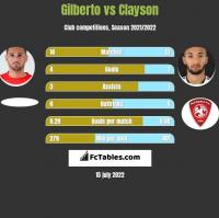 Gilberto vs Clayson h2h player stats