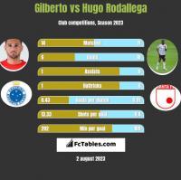 Gilberto vs Hugo Rodallega h2h player stats